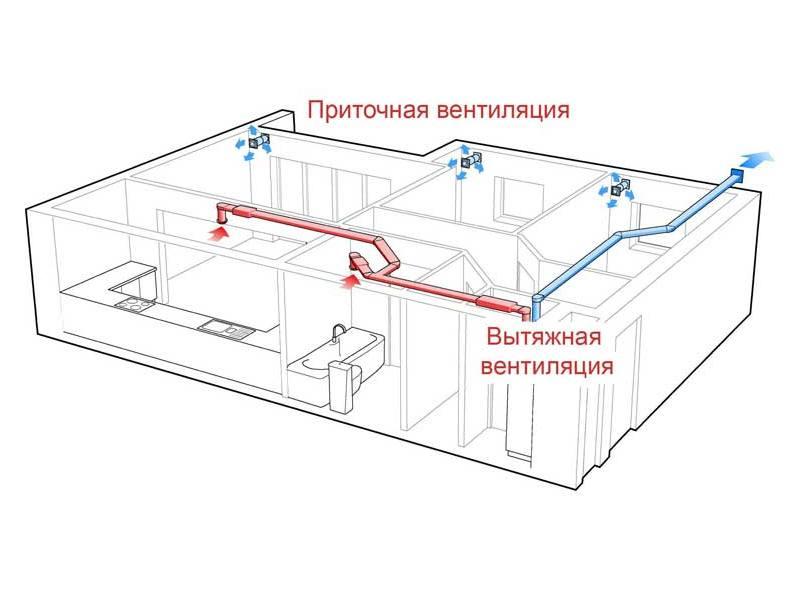 Приточно-вытяжная вентиляция в СИП доме
