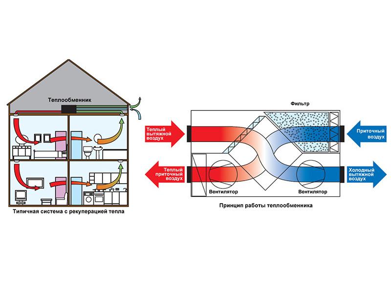 Рекуператор для дома из СИП панелей